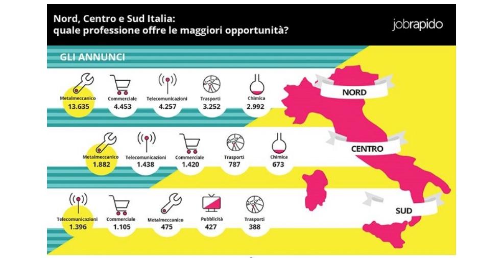 giovani-e-vendita-società-vendita-formazione-consulenza-analisi-strategia-trentino-alto-adige-triveneto-nord-italia-statistiche